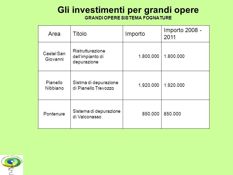 Gli investimenti per grandi opere GRANDI OPERE SISTEMA FOGNATURE AreaTitoloImporto Importo 2008 - 2011 Castel San Giovanni Ristrutturazione dellimpian