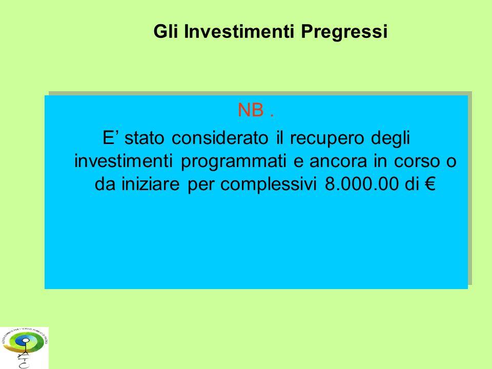 Gli Investimenti Pregressi NB. E stato considerato il recupero degli investimenti programmati e ancora in corso o da iniziare per complessivi 8.000.00