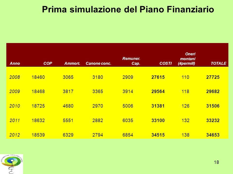 18 Prima simulazione del Piano Finanziario AnnoCOPAmmort.Canone conc. Remuner. Cap.COSTI Oneri montani (4permill)TOTALE 200818460306531802909276151102