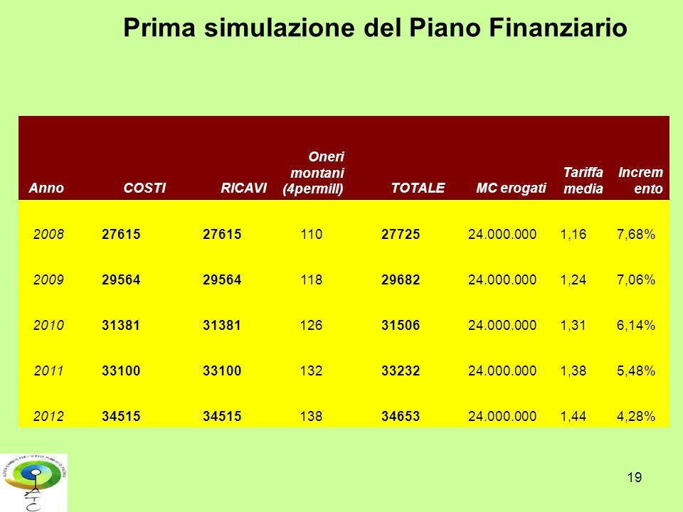 19 Prima simulazione del Piano Finanziario AnnoCOSTIRICAVI Oneri montani (4permill)TOTALEMC erogati Tariffa media Increm ento 200827615 1102772524.000