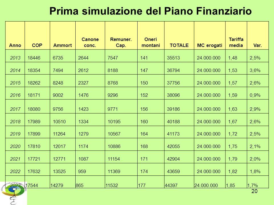 20 Prima simulazione del Piano Finanziario AnnoCOPAmmort Canone conc. Remuner. Cap. Oneri montaniTOTALEMC erogati Tariffa mediaVar. 201318446673526447