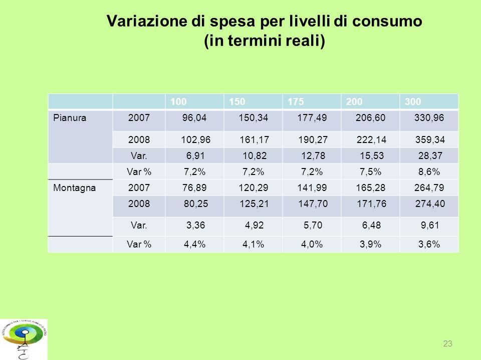 Variazione di spesa per livelli di consumo (in termini reali) 100150175200300 Pianura200796,04150,34177,49206,60330,96 2008 102,96 161,17 190,27 222,1