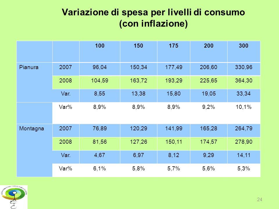 Variazione di spesa per livelli di consumo (con inflazione) 24 100150175200300 Pianura200796,04150,34177,49206,60330,96 2008104,59163,72193,29225,6536