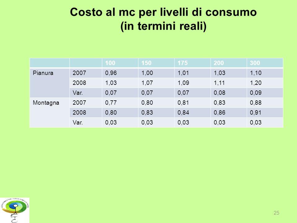 Costo al mc per livelli di consumo (in termini reali) 100150175200300 Pianura20070,961,001,011,031,10 20081,031,071,091,111,20 Var.0,07 0,080,09 Monta