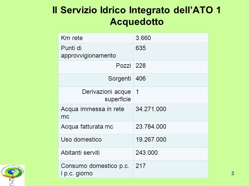 Il Servizio Idrico Integrato dellATO 1 Acquedotto 3 Km rete3.660 Punti di approvvigionamento 635 Pozzi228 Sorgenti406 Derivazioni acque superficie 1 A