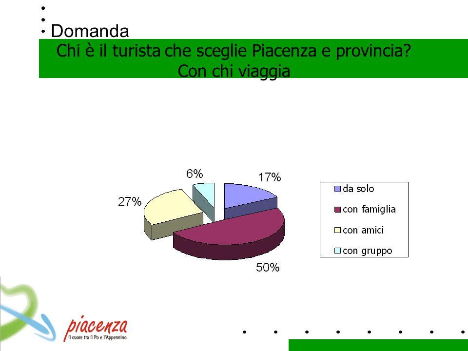 Domanda Chi è il turista che sceglie Piacenza e provincia Con chi viaggia