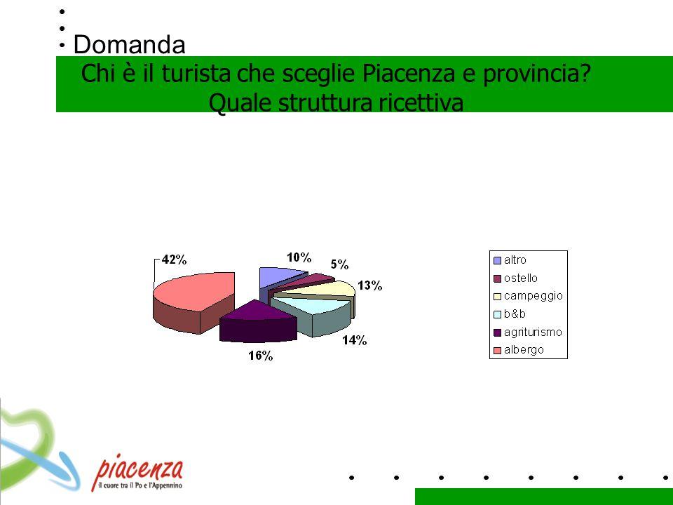 Domanda Chi è il turista che sceglie Piacenza e provincia? Quale struttura ricettiva