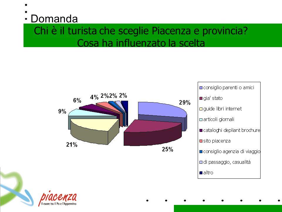 Domanda Chi è il turista che sceglie Piacenza e provincia Cosa ha influenzato la scelta