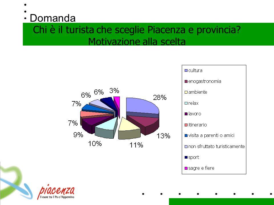 Domanda Chi è il turista che sceglie Piacenza e provincia Motivazione alla scelta