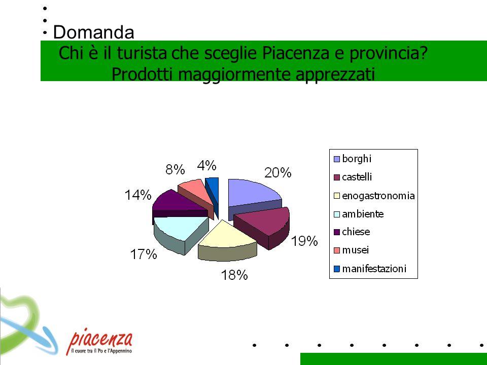 Domanda Chi è il turista che sceglie Piacenza e provincia Prodotti maggiormente apprezzati