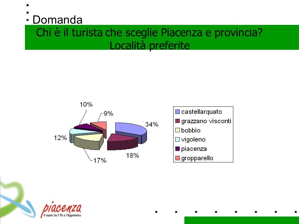 Domanda Chi è il turista che sceglie Piacenza e provincia Località preferite