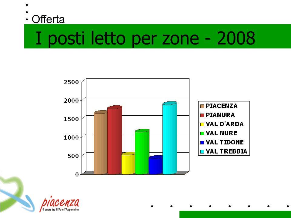 Offerta I posti letto per zone - 2008