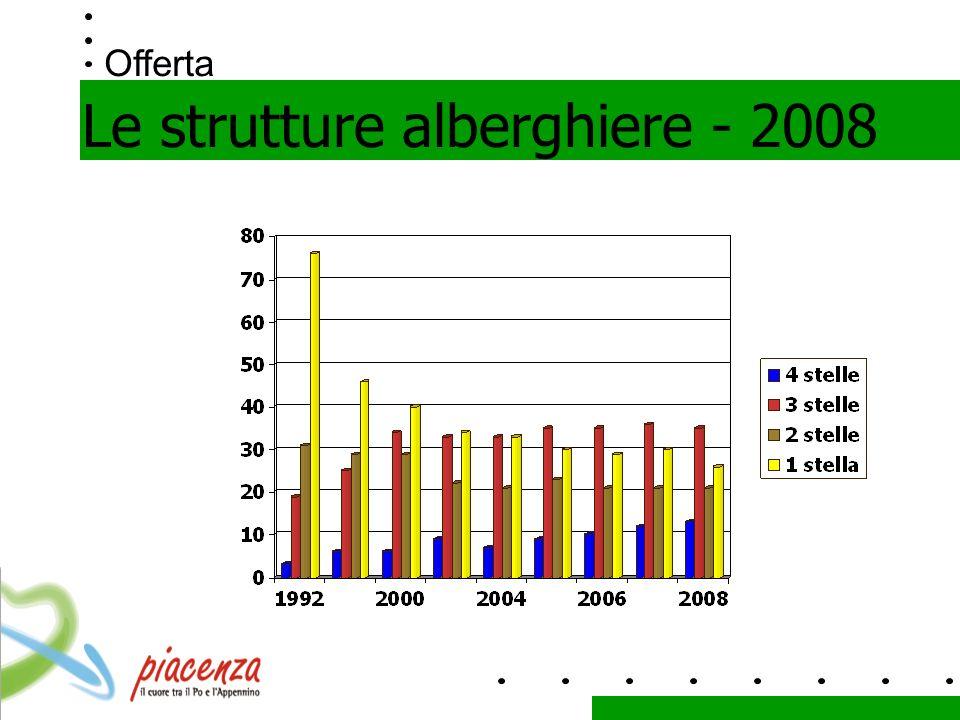 Offerta Le strutture alberghiere - 2008
