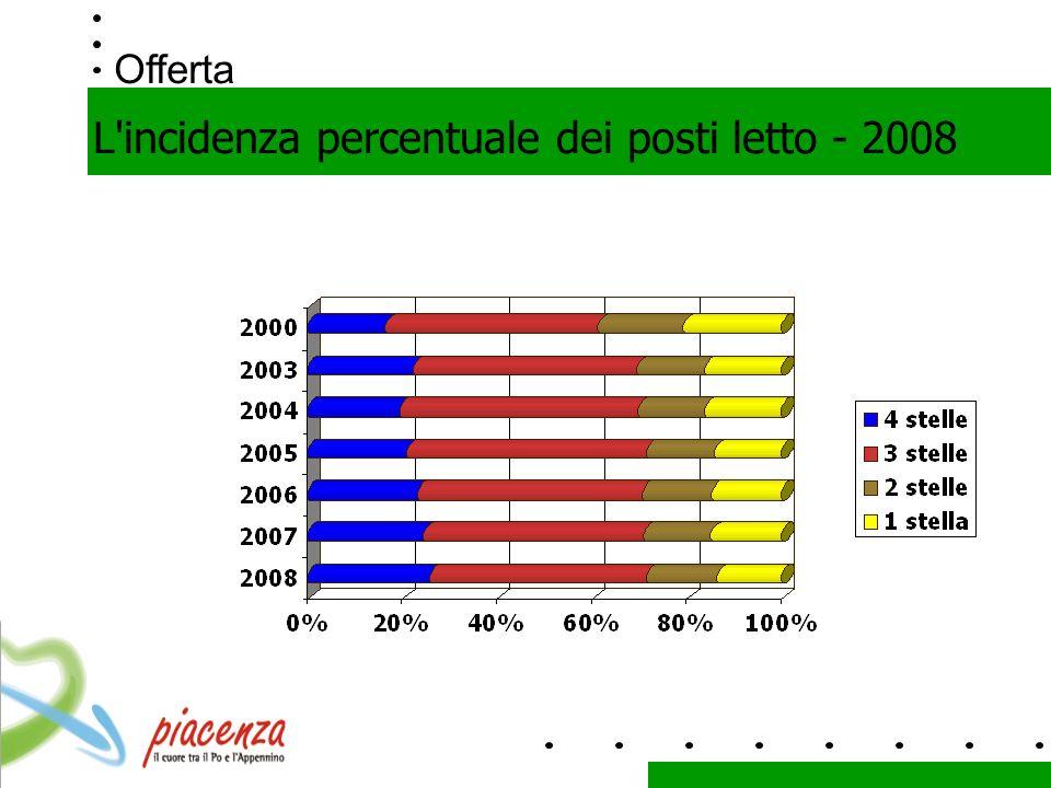 Offerta L incidenza percentuale dei posti letto - 2008