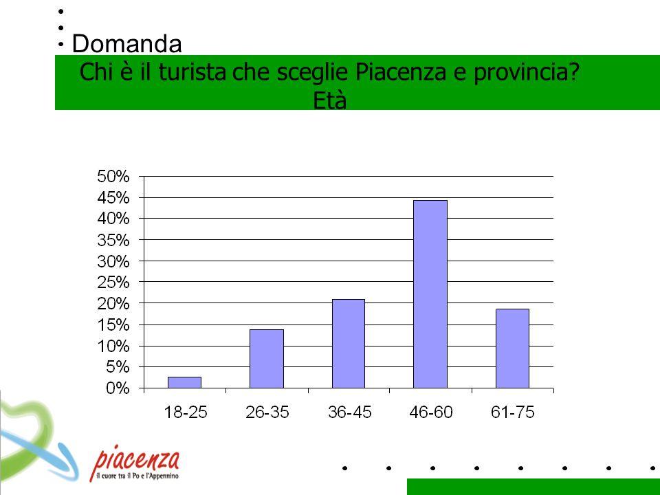 Domanda Chi è il turista che sceglie Piacenza e provincia Età