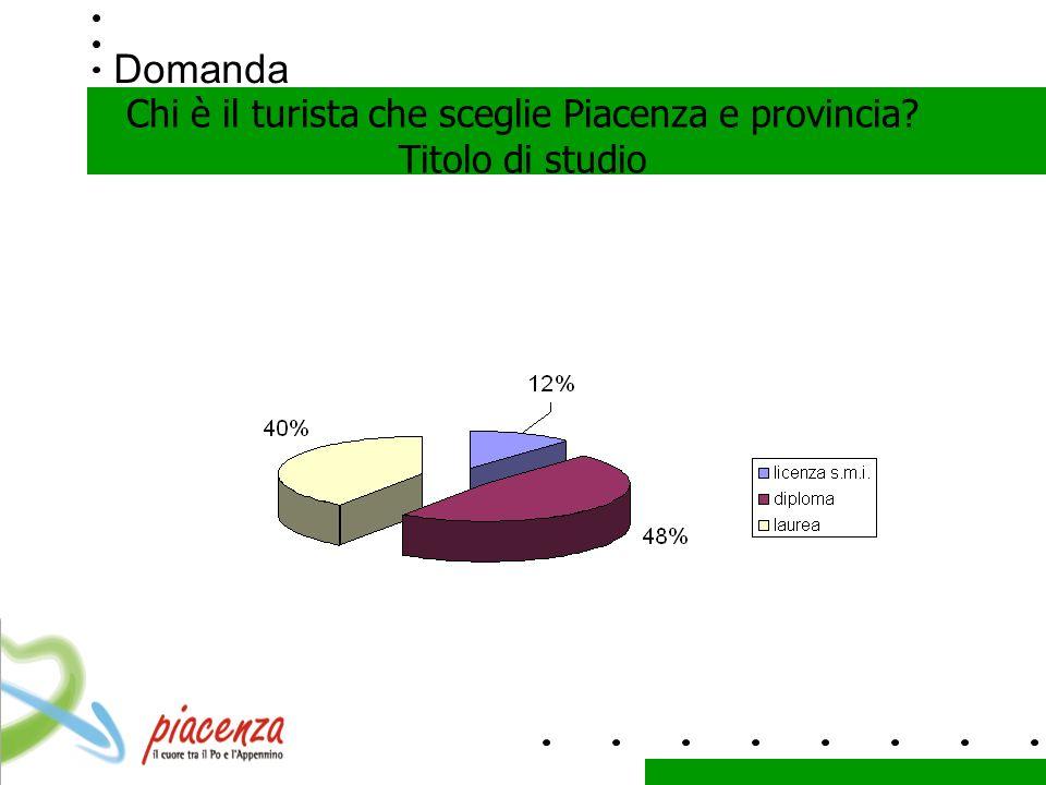Domanda Chi è il turista che sceglie Piacenza e provincia Titolo di studio