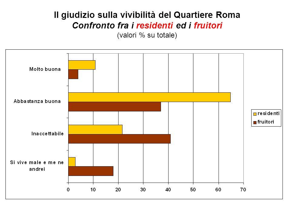 Il giudizio sulla vivibilità del Quartiere Roma Confronto fra i residenti ed i fruitori (valori % su totale)