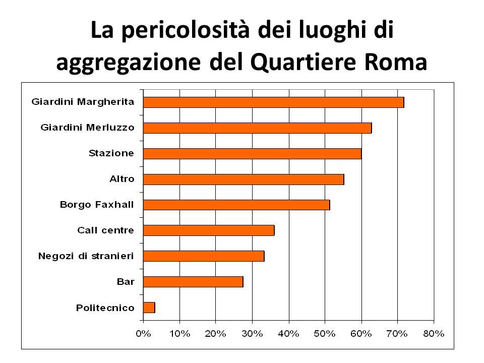 La pericolosità dei luoghi di aggregazione del Quartiere Roma