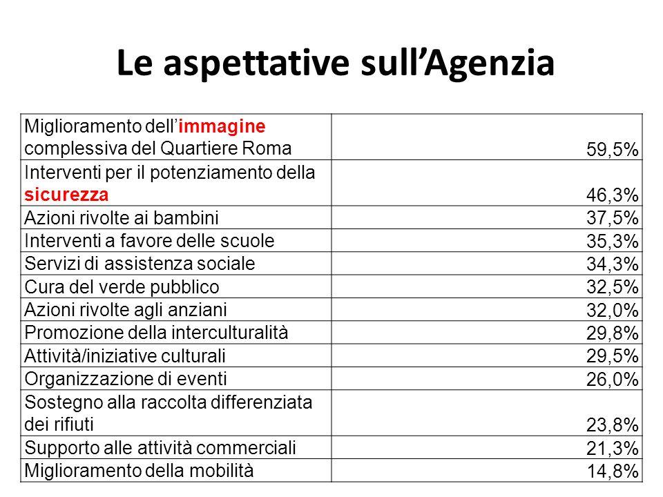 Le aspettative sullAgenzia Miglioramento dellimmagine complessiva del Quartiere Roma 59,5% Interventi per il potenziamento della sicurezza 46,3% Azion