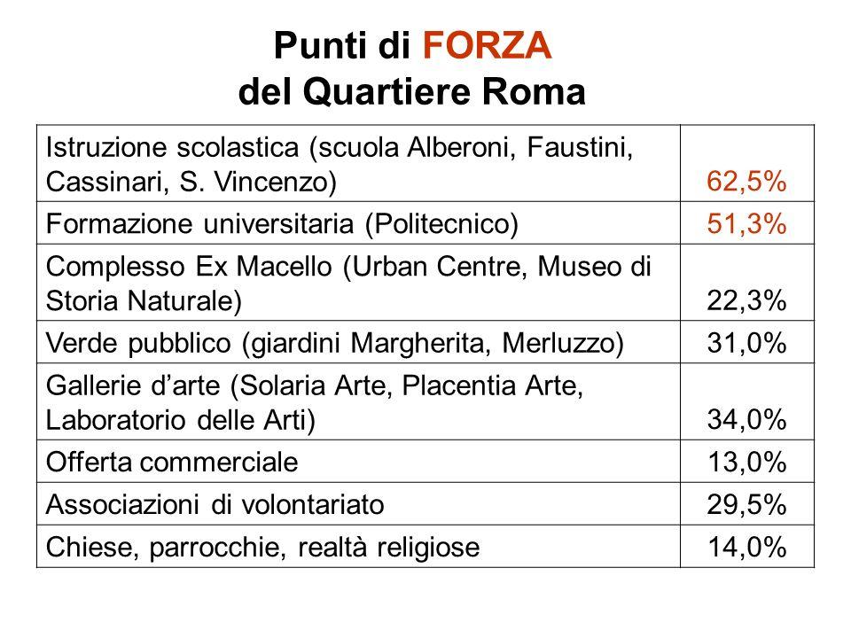 Istruzione scolastica (scuola Alberoni, Faustini, Cassinari, S. Vincenzo)62,5% Formazione universitaria (Politecnico)51,3% Complesso Ex Macello (Urban
