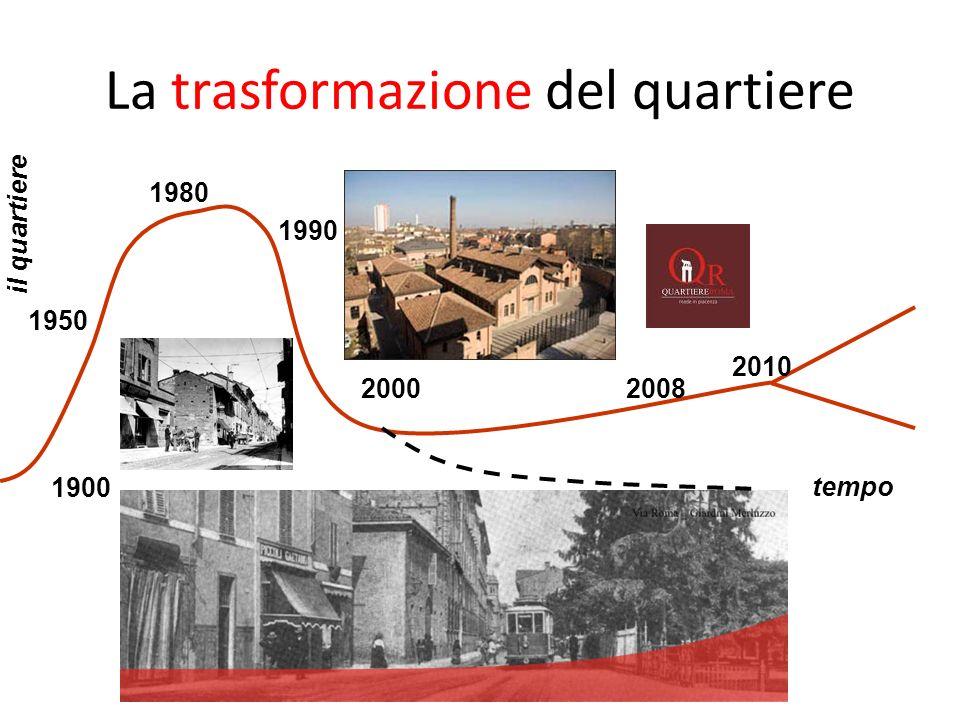 La trasformazione del quartiere 1900 1950 1980 1990 20002008 2010 il quartiere tempo