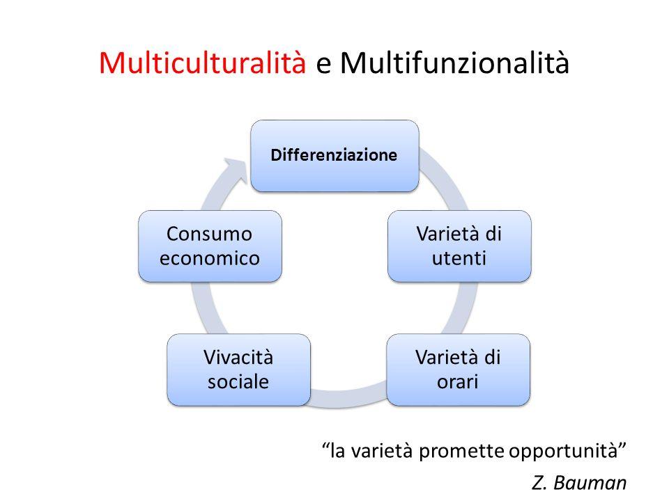 Multiculturalità e Multifunzionalità la varietà promette opportunità Z. Bauman Differenziazione Varietà di utenti Varietà di orari Vivacità sociale Co