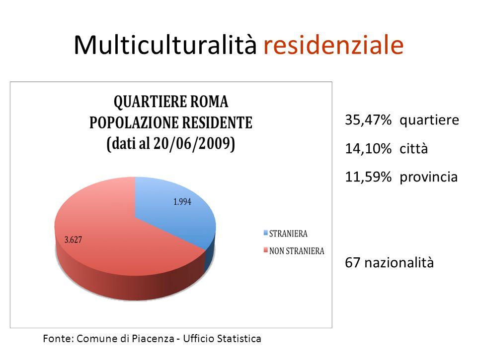 Multiculturalità residenziale 35,47% quartiere 14,10% città 11,59% provincia 67 nazionalità Fonte: Comune di Piacenza - Ufficio Statistica