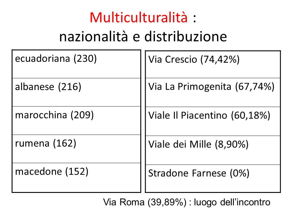 Multiculturalità : nazionalità e distribuzione ecuadoriana (230) albanese (216) marocchina (209) rumena (162) macedone (152) Via Crescio (74,42%) Via La Primogenita (67,74%) Viale Il Piacentino (60,18%) Viale dei Mille (8,90%) Stradone Farnese (0%) Via Roma (39,89%) : luogo dellincontro