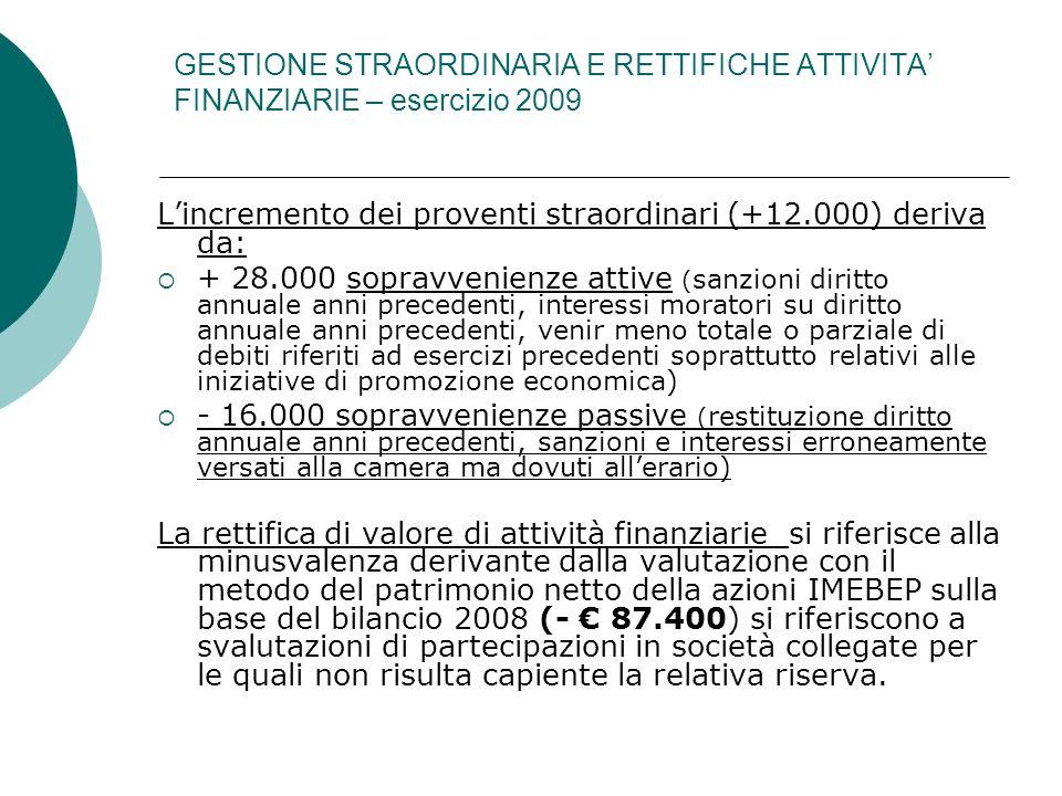 GESTIONE STRAORDINARIA E RETTIFICHE ATTIVITA FINANZIARIE – esercizio 2009 Lincremento dei proventi straordinari (+12.000) deriva da: + 28.000 sopravve