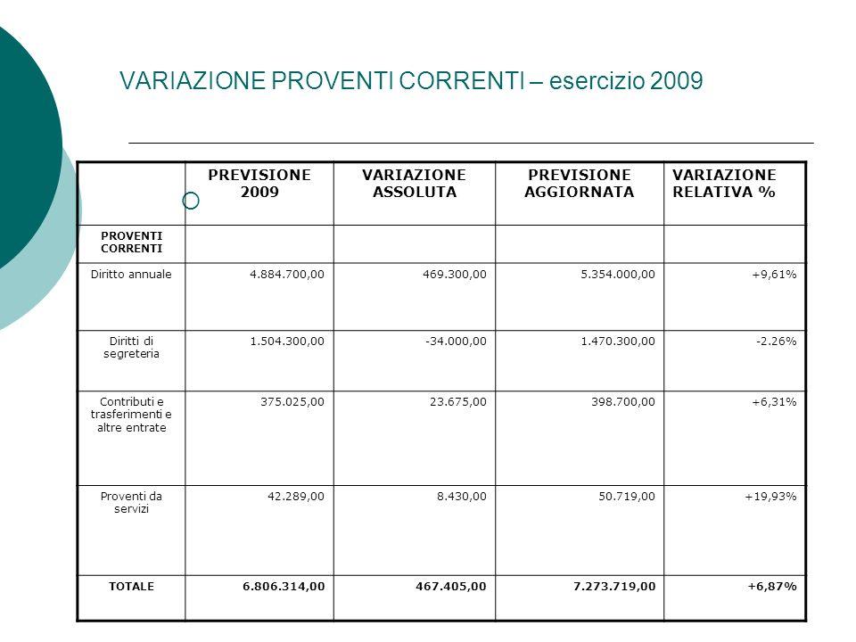 VARIAZIONE PROVENTI CORRENTI – esercizio 2009 PREVISIONE 2009 VARIAZIONE ASSOLUTA PREVISIONE AGGIORNATA VARIAZIONE RELATIVA % PROVENTI CORRENTI Diritto annuale4.884.700,00469.300,005.354.000,00+9,61% Diritti di segreteria 1.504.300,00-34.000,001.470.300,00-2.26% Contributi e trasferimenti e altre entrate 375.025,0023.675,00398.700,00+6,31% Proventi da servizi 42.289,008.430,0050.719,00+19,93% TOTALE6.806.314,00467.405,007.273.719,00+6,87%
