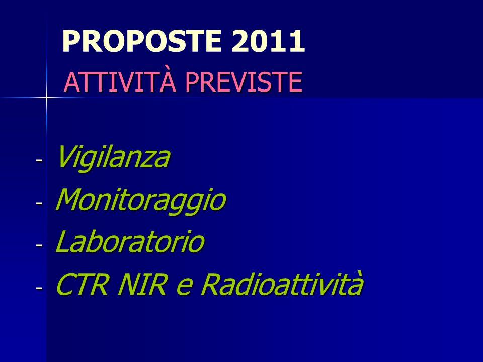 PROPOSTE 2011 - Vigilanza - Monitoraggio - Laboratorio - CTR NIR e Radioattività ATTIVITÀ PREVISTE