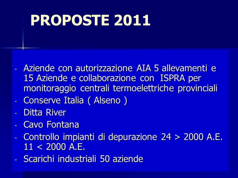 PROPOSTE 2011 - Aziende con autorizzazione AIA 5 allevamenti e 15 Aziende e collaborazione con ISPRA per monitoraggio centrali termoelettriche provinciali - Conserve Italia ( Alseno ) - Ditta River - Cavo Fontana - Controllo impianti di depurazione 24 > 2000 A.E.