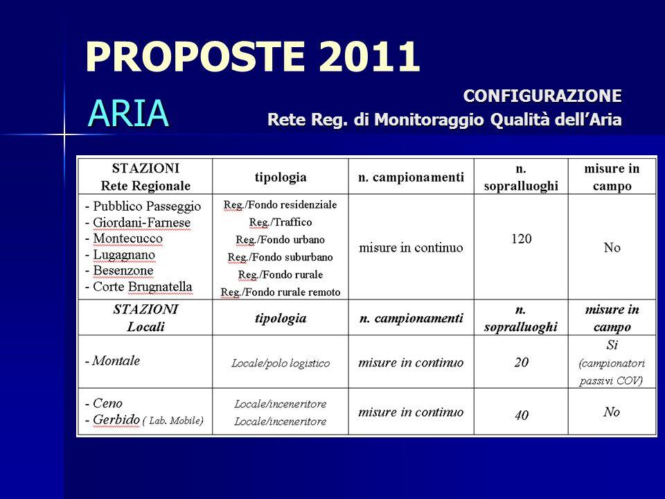 PROPOSTE 2011 CONFIGURAZIONE Rete Reg. di Monitoraggio Qualità dellAria ARIA
