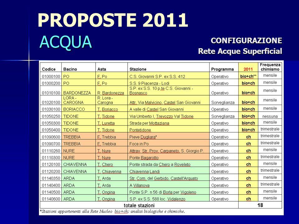 PROPOSTE 2011 CONFIGURAZIONE Rete Acque Superficial ACQUA