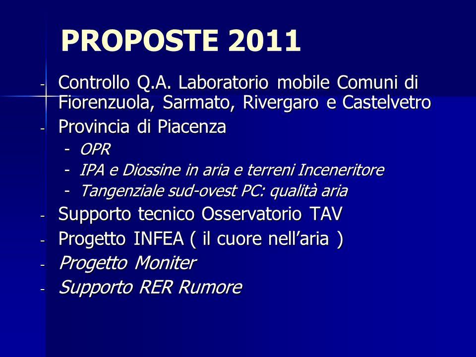 PROPOSTE 2011 - Controllo Q.A.