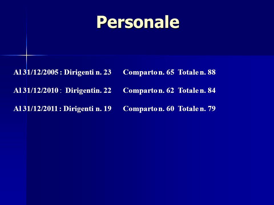 Personale Al 31/12/2005 : Dirigentin. 23Comparto n.