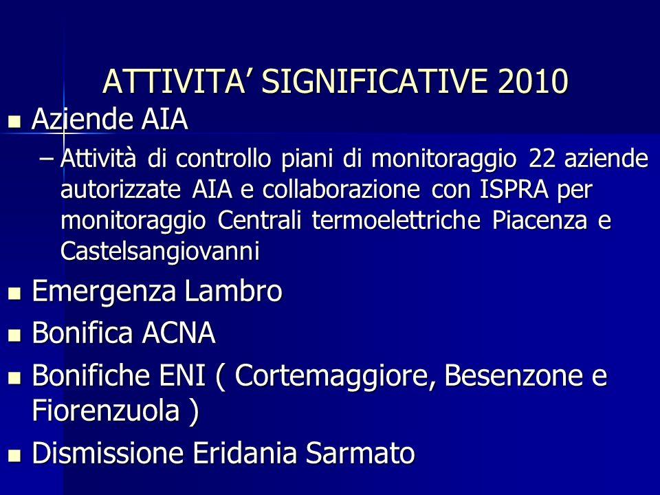 PROPOSTE 2011 - Gestione reti di monitoraggio -Aria -Acque -CEM -Radioattività