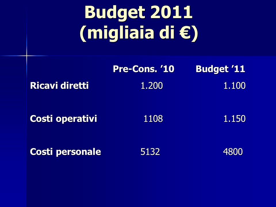Budget 2011 (migliaia di ) Pre-Cons. 10 Budget 11 Pre-Cons.