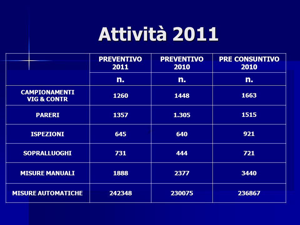 Attività 2011 PREVENTIVO 2011 PREVENTIVO 2010 PRE CONSUNTIVO 2010 n.