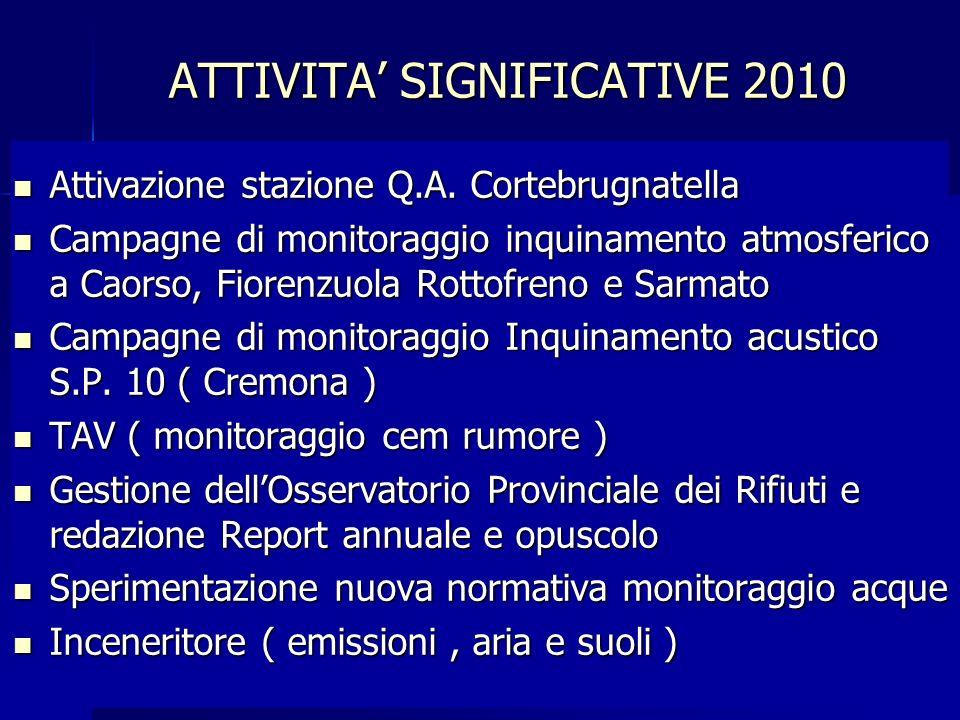 Attività analitica acque minerali Attività analitica acque minerali Convenzioni Comune e AUSL per alimenti ISZL Convenzioni Comune e AUSL per alimenti ISZL ATTIVITA SIGNIFICATIVE 2010