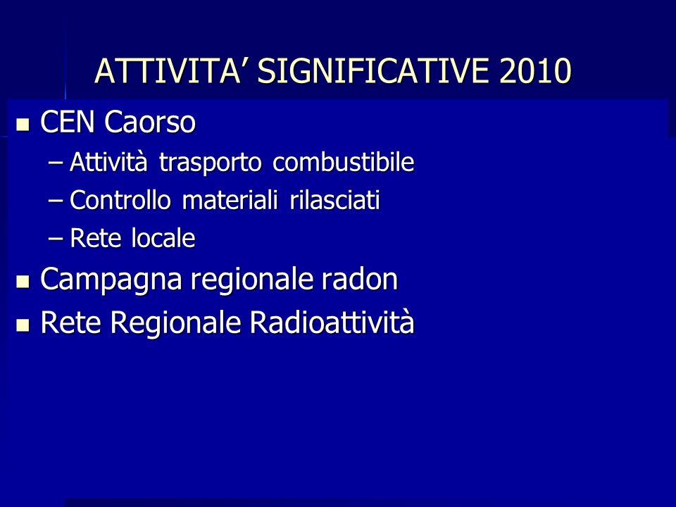 CEN Caorso CEN Caorso –Attività trasporto combustibile –Controllo materiali rilasciati –Rete locale Campagna regionale radon Campagna regionale radon Rete Regionale Radioattività Rete Regionale Radioattività
