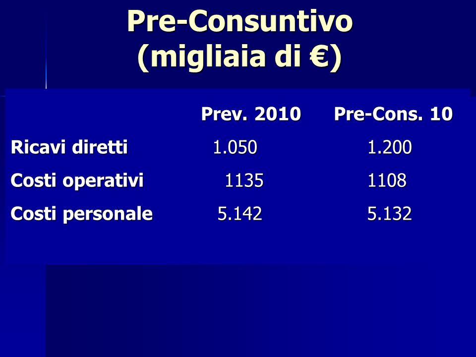 Pre-Consuntivo (migliaia di ) Prev. 2010 Pre-Cons.