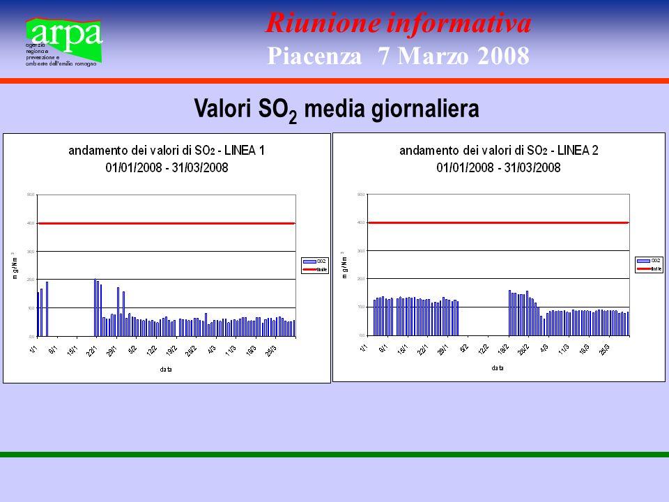 Riunione informativa Piacenza 7 Marzo 2008 Valori SO 2 media giornaliera