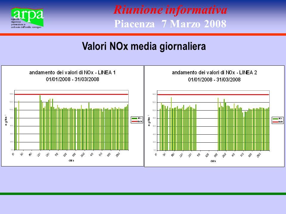 Riunione informativa Piacenza 7 Marzo 2008 Valori CO media giornaliera