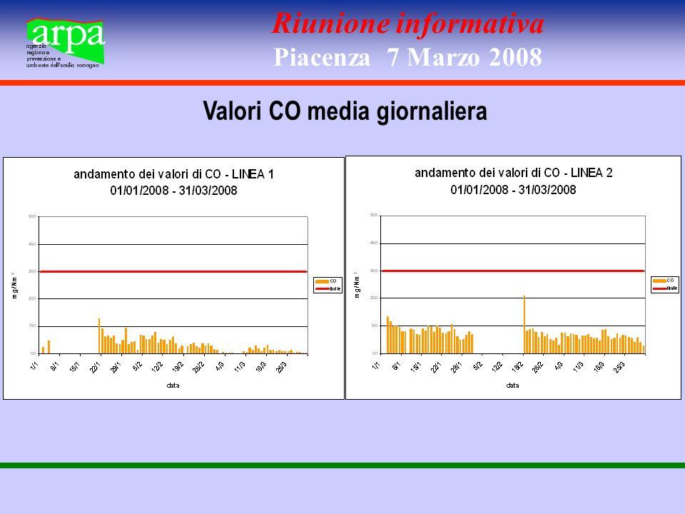 Riunione informativa Piacenza 7 Marzo 2008 Valori HCl media giornaliera