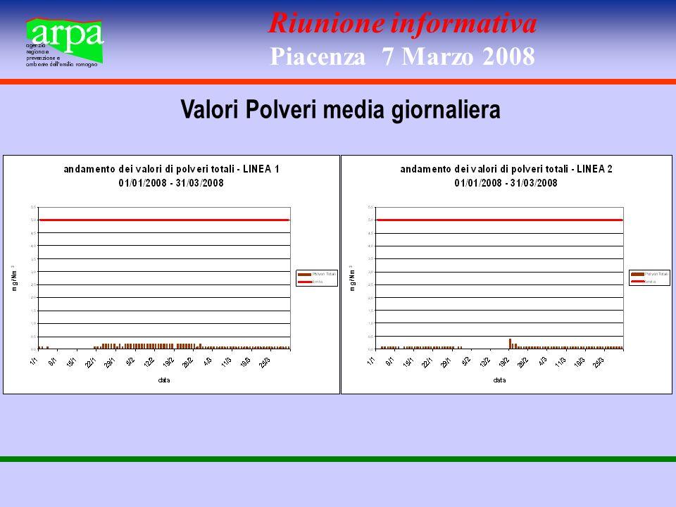 Riunione informativa Piacenza 7 Marzo 2008 Valori Polveri media giornaliera