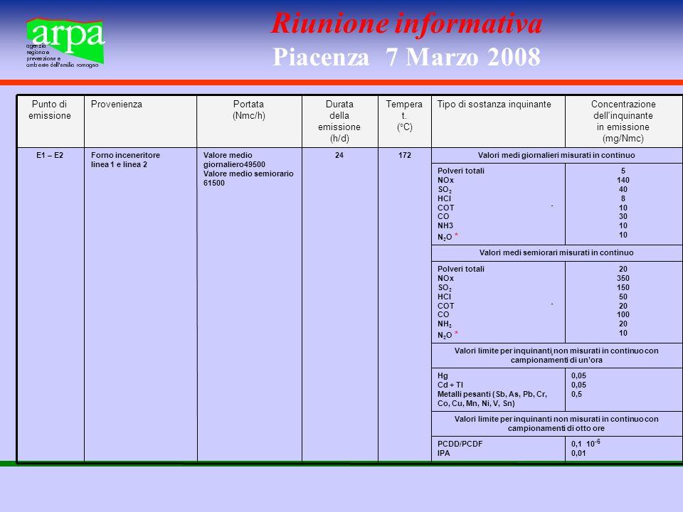 Riunione informativa Piacenza 7 Marzo 2008 0,1 10 -6 0,01 PCDD/PCDF IPA Valori limite per inquinanti non misurati in continuo con campionamenti di otto ore 0,05 0,5 Hg Cd + Tl Metalli pesanti (Sb, As, Pb, Cr, Co, Cu, Mn, Ni, V, Sn) Valori limite per inquinanti non misurati in continuo con campionamenti di unora 20 350 150 50 20 100 20 10 Polveri totali NOx SO 2 HCl COT CO NH 3 N 2 O * Valori medi semiorari misurati in continuo 5 140 40 8 10 30 10 Polveri totali NOx SO 2 HCl COT CO NH3 N 2 O * Valori medi giornalieri misurati in continuo17224Valore medio giornaliero49500 Valore medio semiorario 61500 Forno inceneritore linea 1 e linea 2 E1 – E2 Concentrazione dell inquinante in emissione (mg/Nmc) Tipo di sostanza inquinanteTempera t.