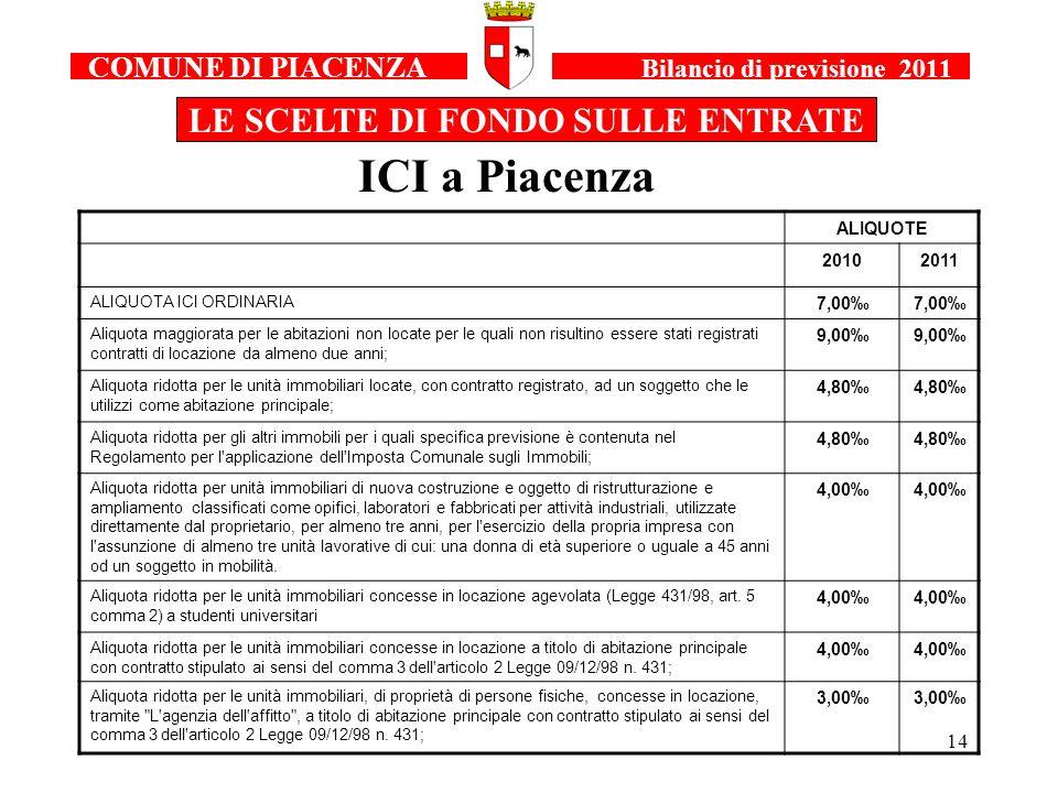 14 COMUNE DI PIACENZA Bilancio di previsione 2011 LE SCELTE DI FONDO SULLE ENTRATE ICI a Piacenza ALIQUOTE 20102011 ALIQUOTA ICI ORDINARIA 7,00 Aliquota maggiorata per le abitazioni non locate per le quali non risultino essere stati registrati contratti di locazione da almeno due anni; 9,00 Aliquota ridotta per le unità immobiliari locate, con contratto registrato, ad un soggetto che le utilizzi come abitazione principale; 4,80 Aliquota ridotta per gli altri immobili per i quali specifica previsione è contenuta nel Regolamento per l applicazione dell Imposta Comunale sugli Immobili; 4,80 Aliquota ridotta per unità immobiliari di nuova costruzione e oggetto di ristrutturazione e ampliamento classificati come opifici, laboratori e fabbricati per attività industriali, utilizzate direttamente dal proprietario, per almeno tre anni, per l esercizio della propria impresa con l assunzione di almeno tre unità lavorative di cui: una donna di età superiore o uguale a 45 anni od un soggetto in mobilità.