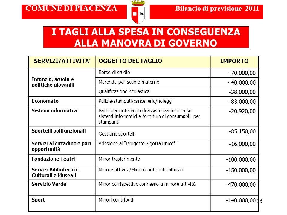 16 COMUNE DI PIACENZA Bilancio di previsione 2011 I TAGLI ALLA SPESA IN CONSEGUENZA ALLA MANOVRA DI GOVERNO SERVIZI/ATTIVITAOGGETTO DEL TAGLIOIMPORTO