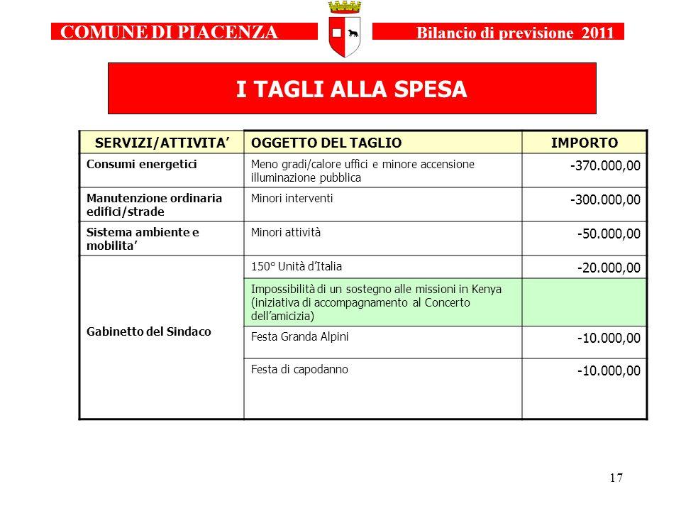 17 COMUNE DI PIACENZA Bilancio di previsione 2011 I TAGLI ALLA SPESA SERVIZI/ATTIVITAOGGETTO DEL TAGLIOIMPORTO Consumi energeticiMeno gradi/calore uff